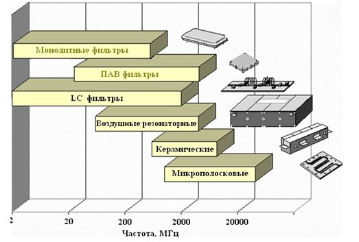 Рис.1. Типы и диапазоны применения частотно-селективных устройств