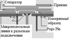 Рис.2 Рабочая зона контактного устройства с образцом.