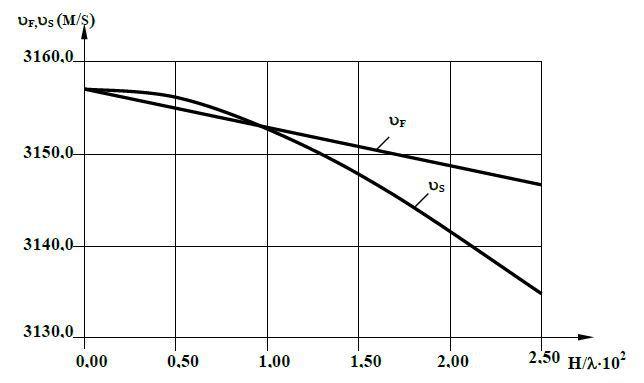 Зависимость Vf и Vs от толщины металлизации для STX-кварца.