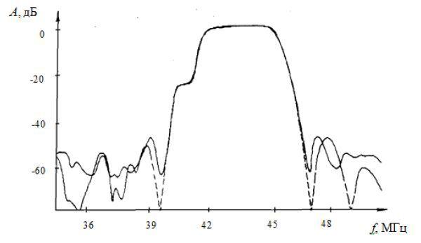 Теоретическая (пунктирная линия) и экспериментальная (сплошная линия) характеристики телевизионного фильтра стандарта М, имеющего волноводную структуру.