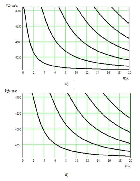 Дисперсионные кривые фазовой скорости Vф в зависимости от относительной апертуры W/λ для YXl/64° LiNbO3 для симметричных (а) и несимметричных мод (б)