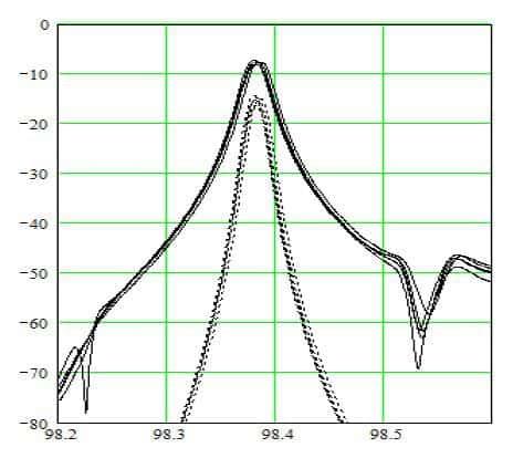 Экспериментальные характеристики сверхузкополосного ПАВ-фильтра на основе поперечно-связанной резонаторной структуры: сплошная линия - одно звено; пунктирная линия - каскадное включение двух звеньев.