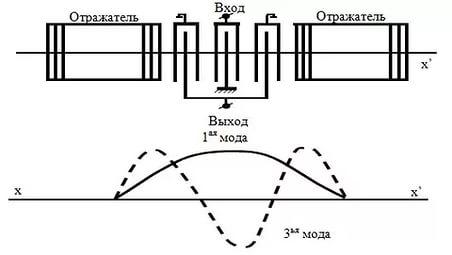Рис.13. Конструкция двухкаскадного фильтра 1-3 мод на основе продольно-связанных резонаторов
