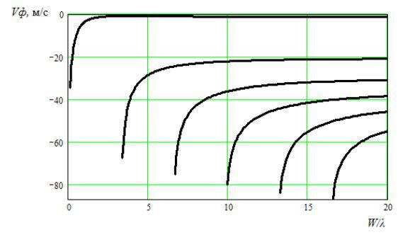 Зависимость эффективности возбуждения мод от относительной апертуры W/λ для YXl/64°-среза LiNbO3