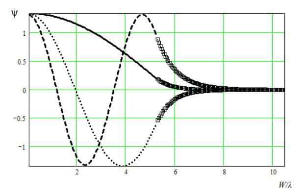 Распределение скалярного потенциала ψ для медленной и быстрой симметричных мод в поперечном сечении преобразователя: основная мода – сплошная линия, первая мода – точечная линия, вторая мода – пунктирная линия