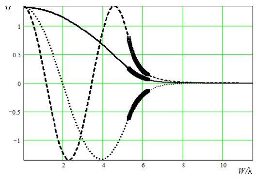 Распределение скалярного потенциала ψ в в поперечном сечении.