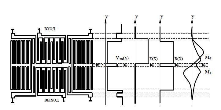 Структура двухвходового поперечно-связанного резонаторного фильтра и распределение скорости волны, ее возбуждения и отражения вдоль апертуры преобразователя.