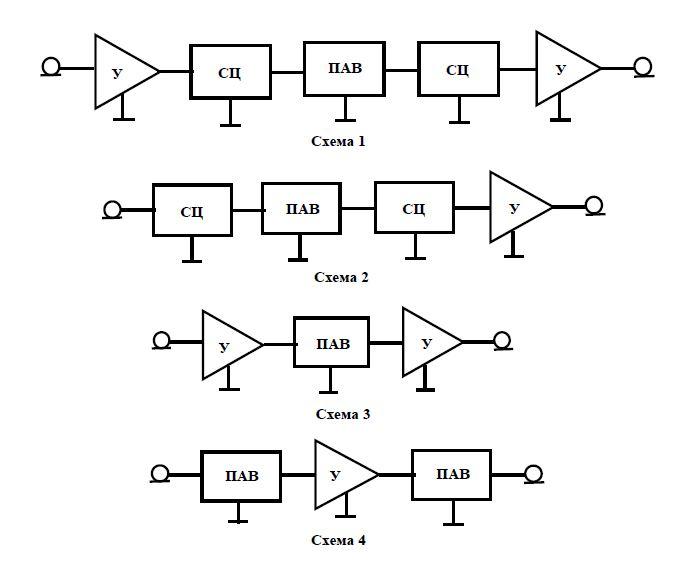 Базовые конструкции частотно избирательных модулей: У - усилитель; СЦ – согласующая цепь; ПАВ – пьезоэлектрический фильтр (ПАВ-фильтр)
