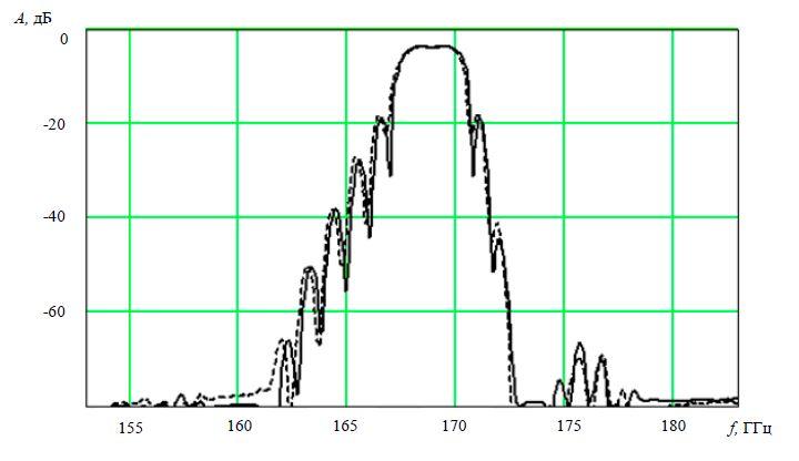 Теоретическая (сплошная) и экспериментальная (пунктирная) АЧХ фильтра на ПАВ на основе РМПО для ЧИМ-20-2 (номинальная частота 169 МГц)