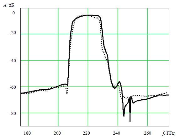 Теоретическая (сплошная) и экспериментальная (пунктирная) АЧХ фильтра на ПАВ на основе продольно-связанной резонаторной структуры для ЧИМ-20-3-01 (номинальная частота 221.45 МГц)