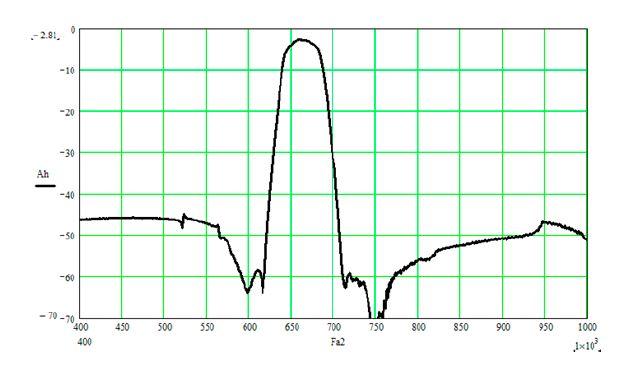 Экспериментальная характеристика ПАВ-фильтра импедансного типа для ЧИМ-20-3-03 на номинальную частоту 664 МГц.