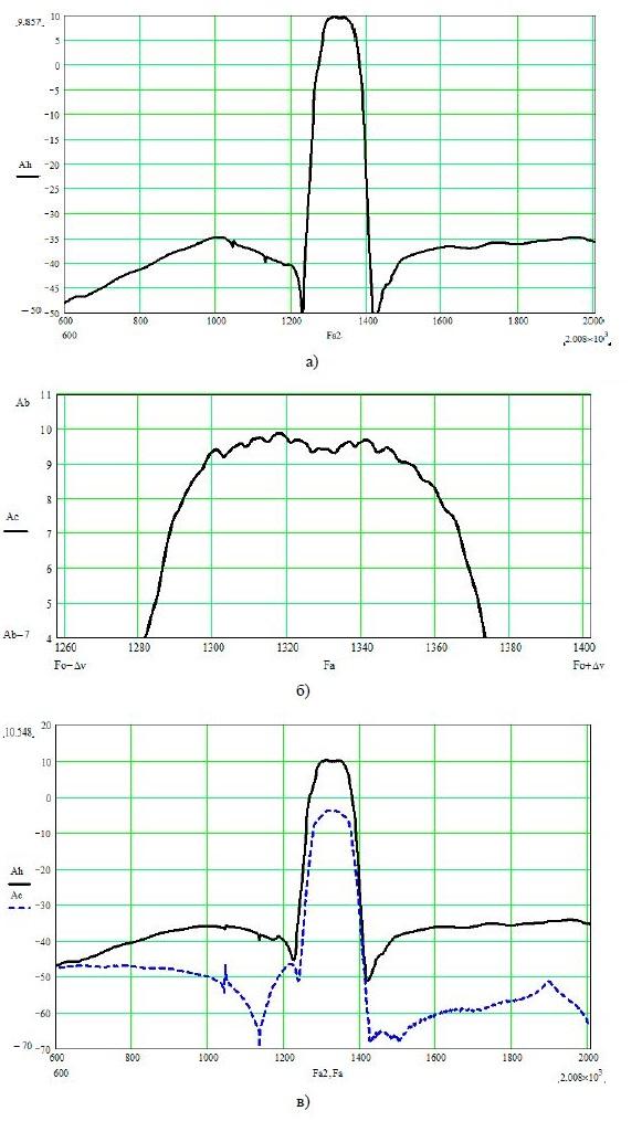 Типовая АЧХ микроблока ЧИМ-20-4 на номинальную частоту 1330 МГц: а) в широком диапазоне частот; б) в полосе пропускания; в) в сравнении с АЧХ ПАВ-фильтра (пунктирная линия)