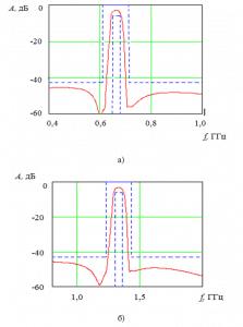 Расчетные АЧХ фильтра Ф2 (а) на номинальную частоту 664 МГц и фильтра Ф3 (б) на номинальную частоту 1330 МГц.