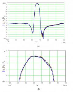 Разброс характеристик фильтра пьезоэлектрического ФП3П7-768-2-01 (Ф2) на номинальную частоту 664 МГц с полосой пропускания 5,42% в пределах опытной партии: а) в широкой полосе частот; б) в полосе пропускания.