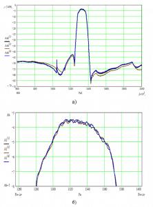 Разброс характеристик фильтра пьезоэлектрического ФП3П7-768-3-01 (Ф3) на номинальную частоту 1330 МГц с полосой пропускания 5,3% в пределах опытной партии: а) в широкой полосе частот; б) в полосе пропускания.
