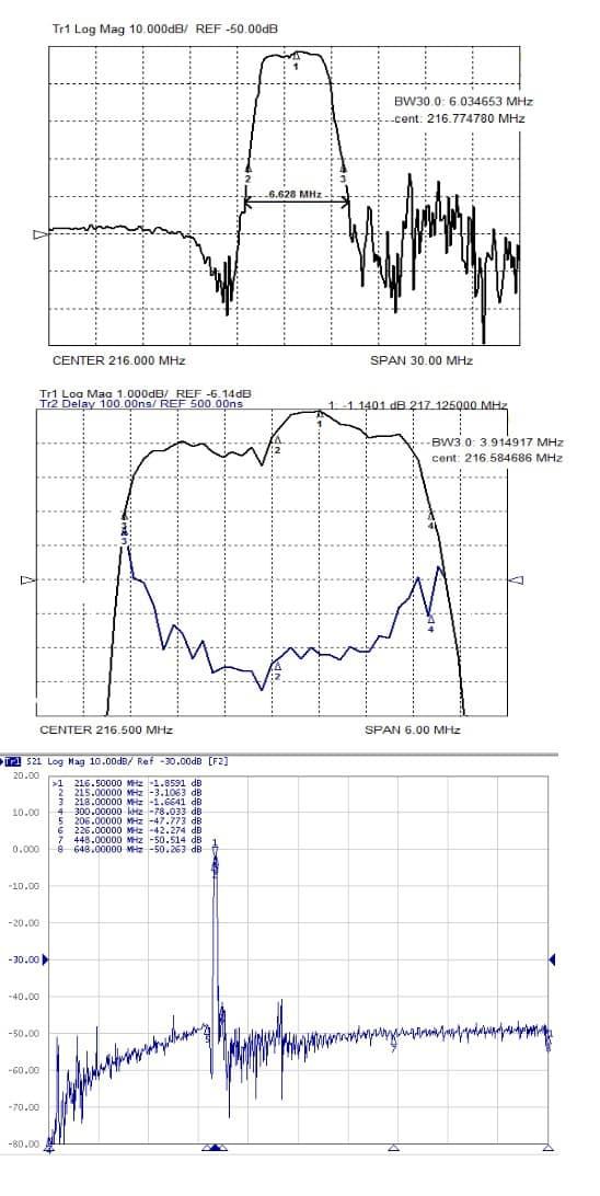 Экспериментальные характеристики лестничного фильтра Ф1-1 на номинальную частоту 216 МГц