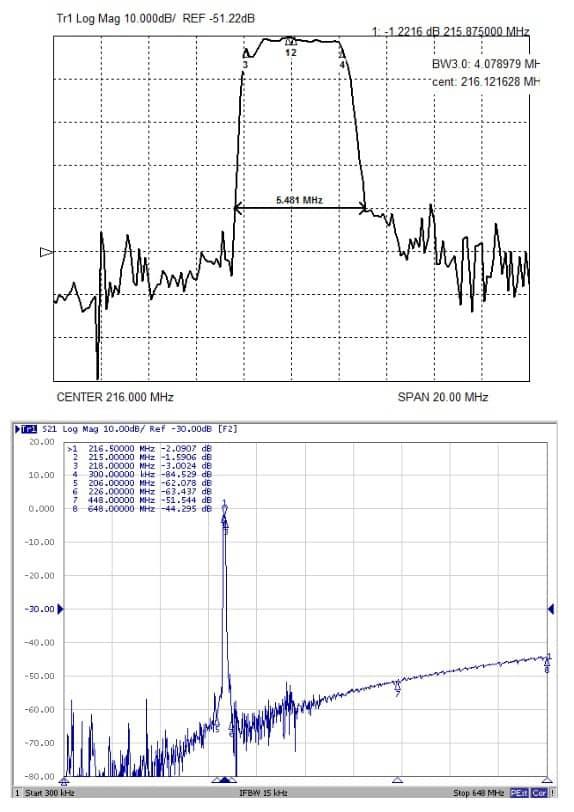 Экспериментальные характеристики комбинированного фильтра Ф1-2 на номинальную частоту 216МГц