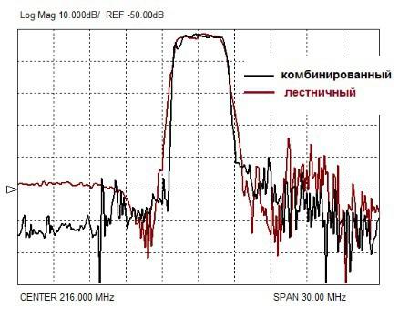 Сравнительные экспериментальные характеристики лестничного и комбинорованного фильтров на номинальную частоту 216 МГц