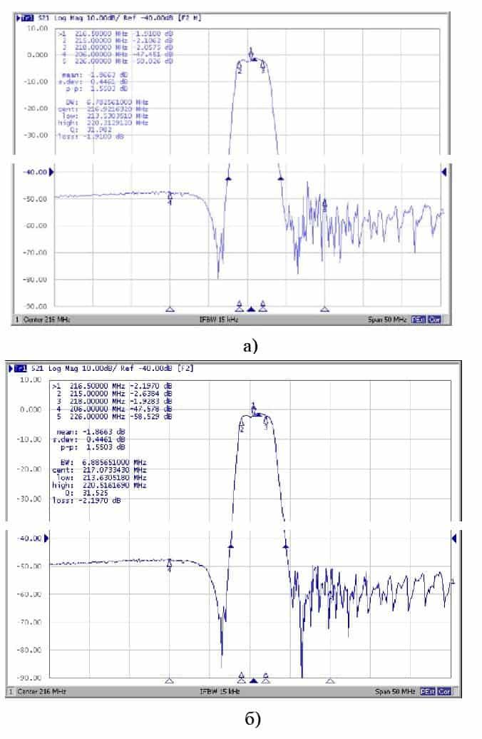 Результаты испытаний фильтра Ф1-1 на номинальную частоту 216 МГц на воздействие входного сигнала мощностью 1,2 Вт: а) – до испытаний; б) – после испытаний в течение 200 часов