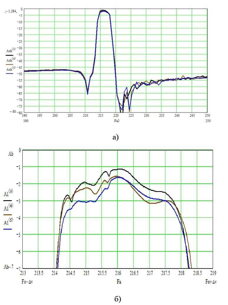 Разброс характеристик фильтра пьезоэлектрического ФП3П7-768-1-01 на номинальную частоту 216 МГц с полосой пропускания 1,35% в пределах опытной партии: а) в широкой полосе частот; б) в полосе пропускания