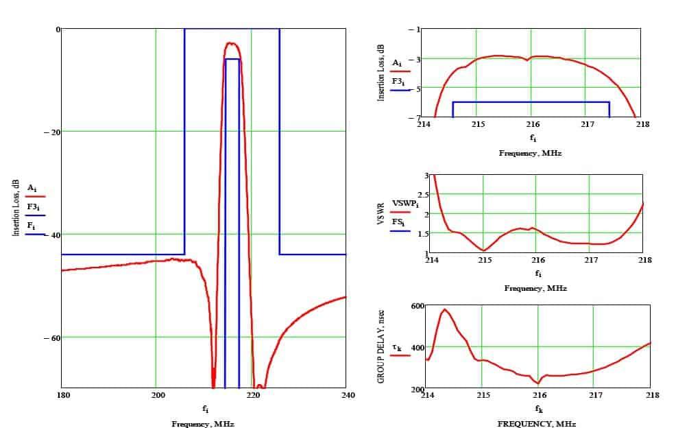 Расчетные характеристики лестничного фильтра Ф1-1 на номинальную частоту 216 МГц