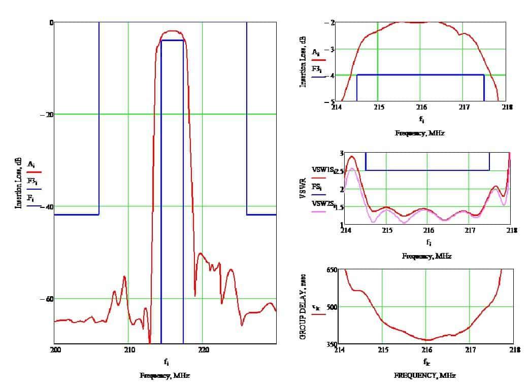 Расчетные характеристики комбинированного фильтра Ф1-2 на основе УХl/39о- среза танталата лития