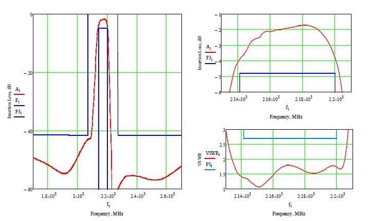 Расчетные характеристики лестничного СВЧ фильтра Ф4 на номинальную частоту 2170 МГц