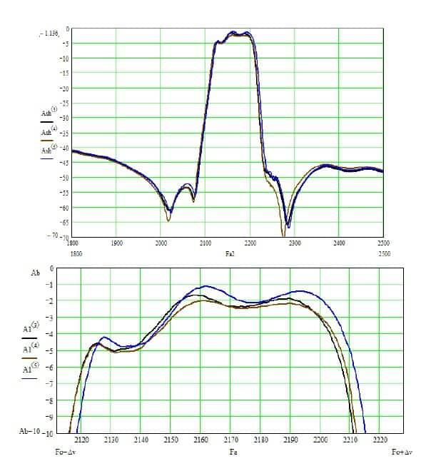 Разброс характеристик фильтра пьезоэлектрического ФП3П7-768-4-01 на номинальную частоту 2170 МГц с полосой пропускания 3,2% в пределах опытной партии: а) в широкой полосе частот; б) в полосе пропускания