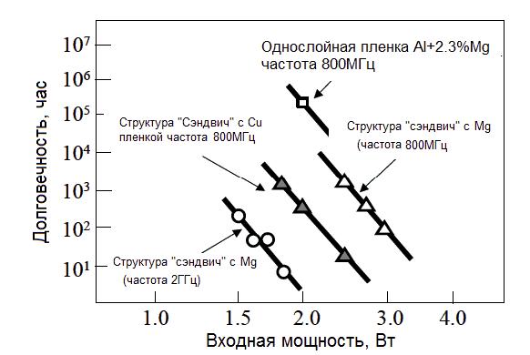 Рис.5. Зависимость долговечности фильтров на ПАВ от входной мощности радиосигналов для различных структур пленки электродов и рабочих частот.
