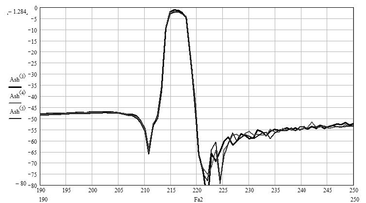 Рис.7. Типовые характеристики фильтра пьезоэлектрического ФП3П7-768-1-01 на номинальную частоту 216 МГц с относительной полосой пропускания 1,35%