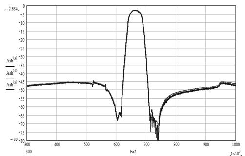 Рис.8. Типовые характеристики фильтра пьезоэлектрического ФП3П7-768-2-01 на номинальную частоту 664 МГц с относительной полосой пропускания 5,42%