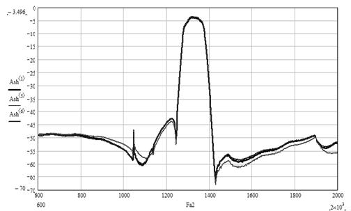 Рис.9. Типовые характеристики фильтра пьезоэлектрического ФП3П7-768-3-01 на номинальную частоту 1330 МГц с относительной полосой пропускания 5,3%