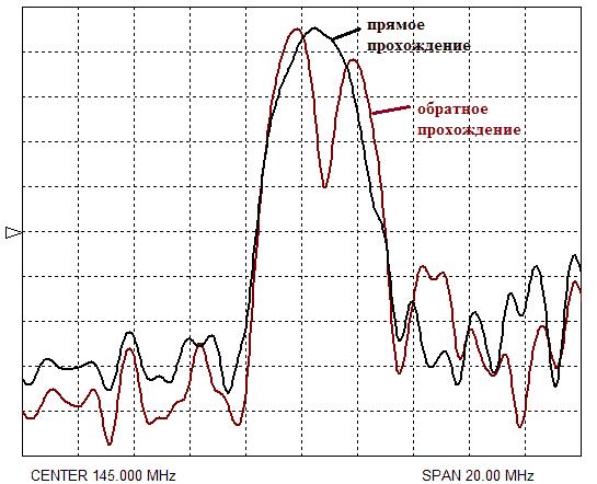 Рисунок 7. Сглаженные АЧХ линий задержки экспериментальных образцов кварца ST-90˚-среза при hm=0,2 мкм в прямом и обратном направлениях.