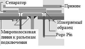 Рис.3 Рабочая зона контактного устройства с образцом.