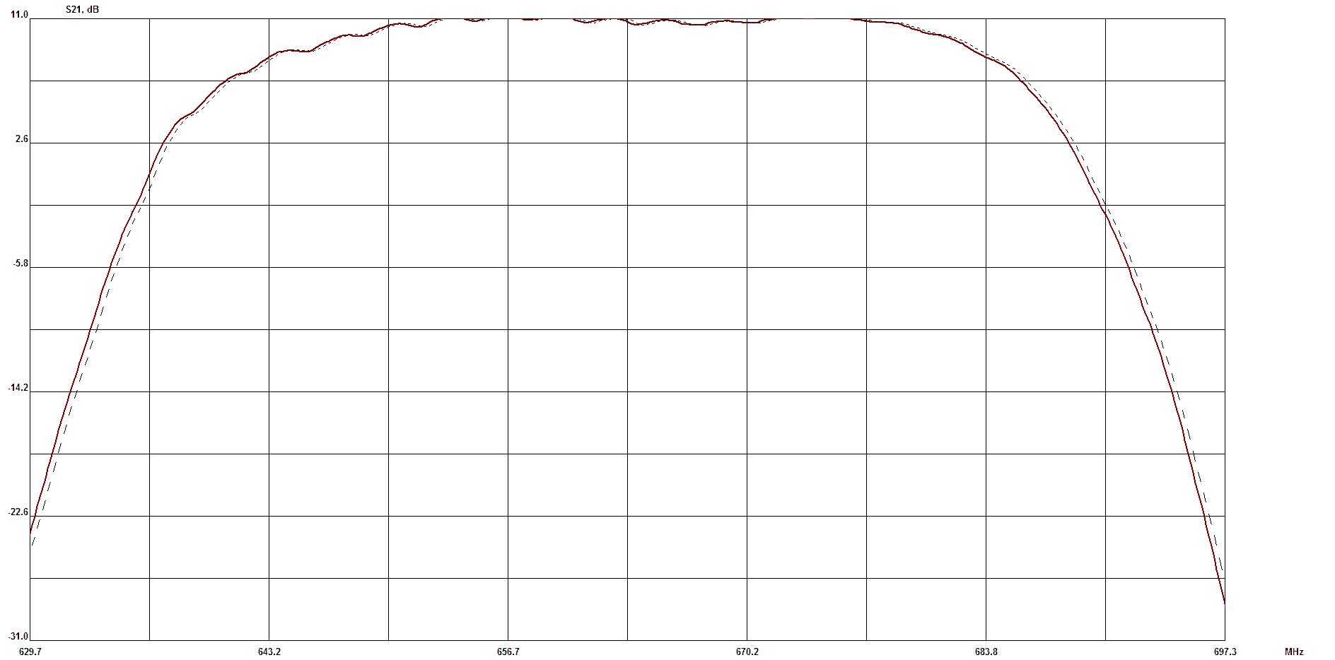 Рис.6 Изменение амплитудно-частотной характеристики частотно-избирательного микроблока с номинальной частотой 664 МГц (сплошная линия-рабочий режим; пунктирная-в момент включения).